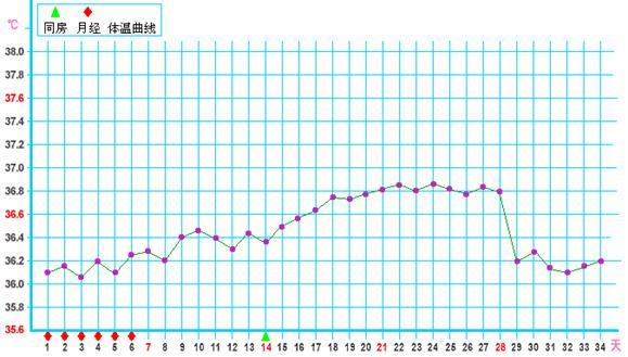 图:黄体素浓度不够导致排卵期体温上升缓慢的基础体温曲线图